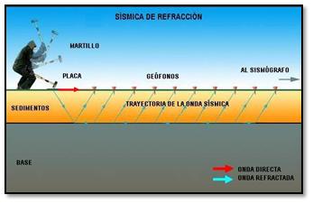 Resultado de imagen para Refracción de las Ondas Sísmicas